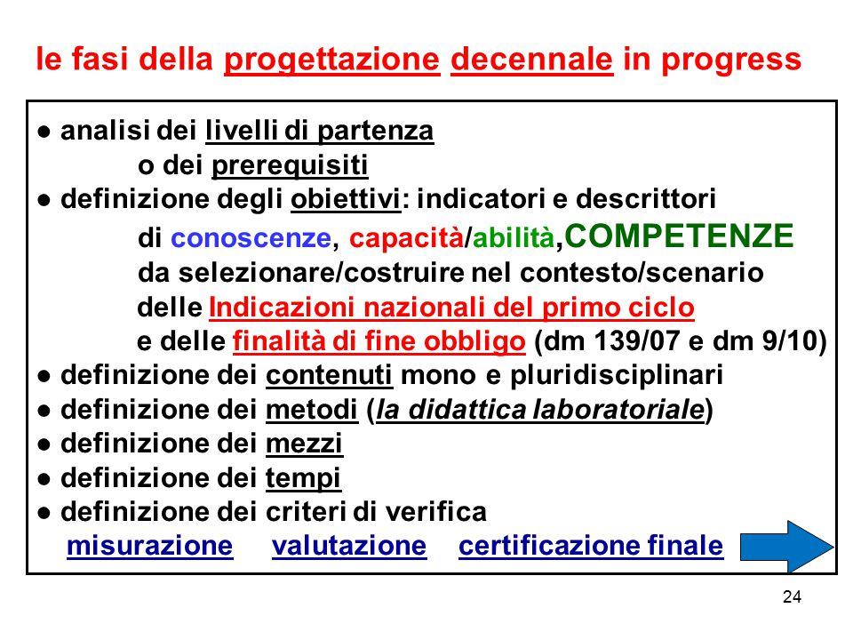 24 ● analisi dei livelli di partenza o dei prerequisiti ● definizione degli obiettivi: indicatori e descrittori di conoscenze, capacità/abilità,COMPET