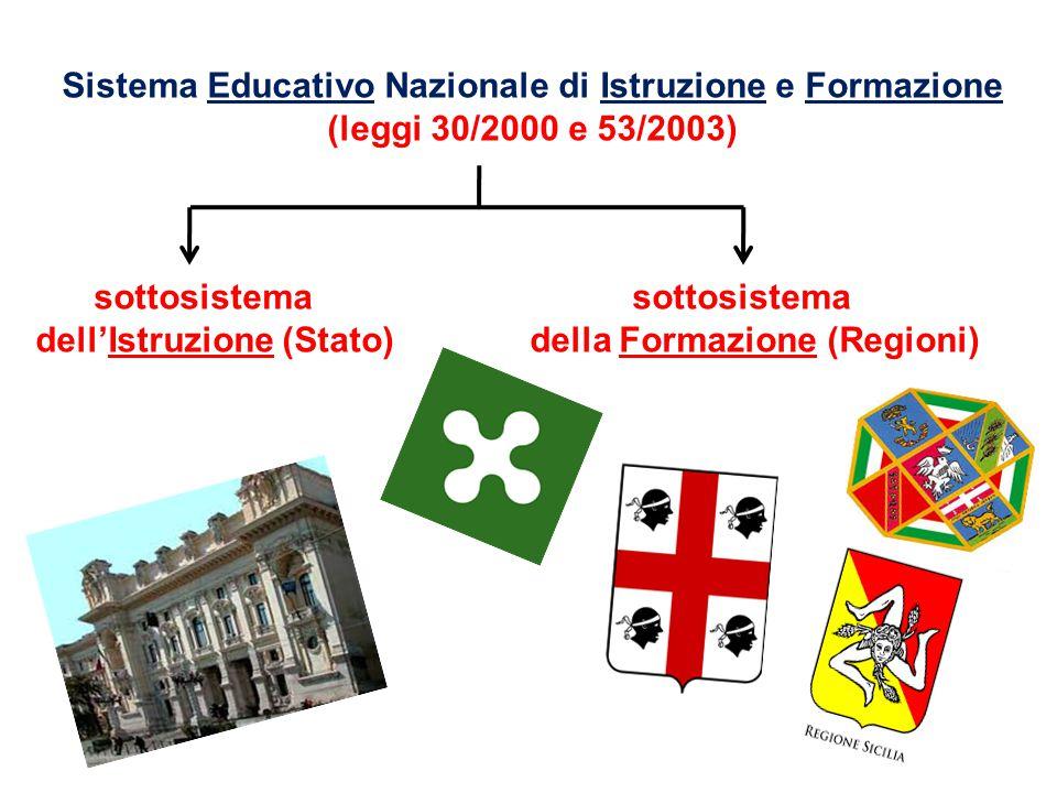 3 Sistema Educativo Nazionale di Istruzione e Formazione (leggi 30/2000 e 53/2003) sottosistema sottosistema dell'Istruzione (Stato) della Formazione
