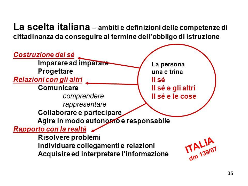 35 La scelta italiana – ambiti e definizioni delle competenze di cittadinanza da conseguire al termine dell'obbligo di istruzione Costruzione del sé I