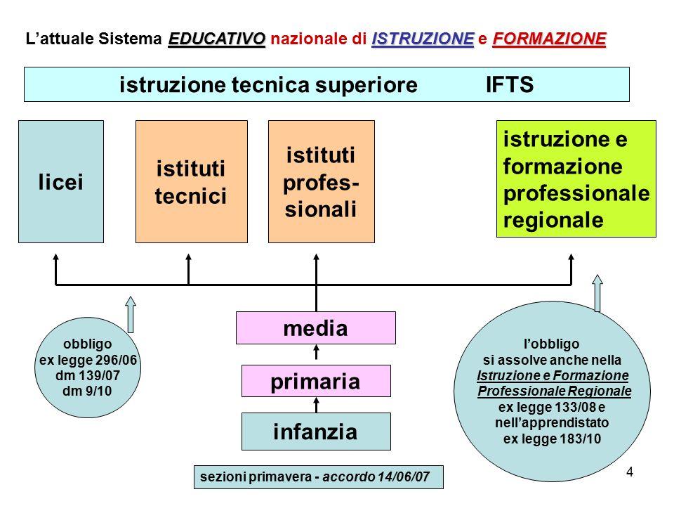 4 infanzia primaria media licei istruzione e formazione professionale regionale EDUCATIVOISTRUZIONEFORMAZIONE L'attuale Sistema EDUCATIVO nazionale di