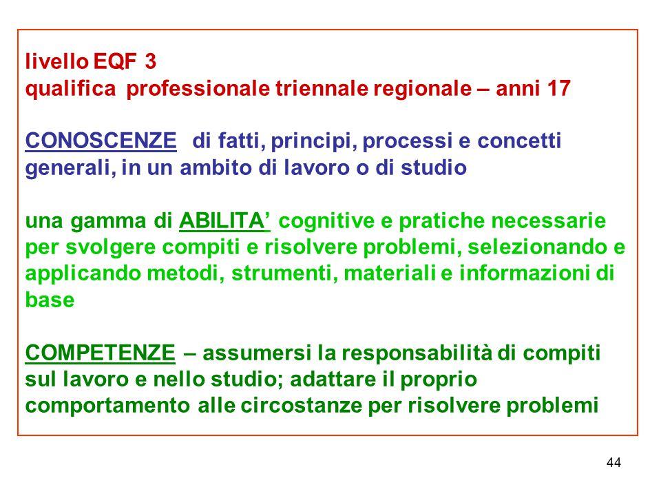 44 livello EQF 3 qualifica professionale triennale regionale – anni 17 CONOSCENZE di fatti, principi, processi e concetti generali, in un ambito di la