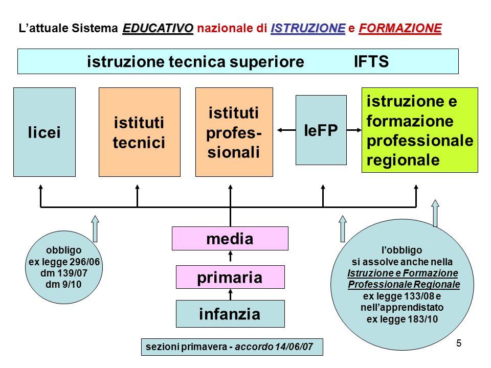 5 infanzia primaria media licei istruzione e formazione professionale regionale EDUCATIVOISTRUZIONEFORMAZIONE L'attuale Sistema EDUCATIVO nazionale di