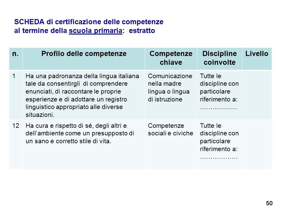 50 n.Profilo delle competenzeCompetenze chiave Discipline coinvolte Livello 1Ha una padronanza della lingua italiana tale da consentirgli di comprende