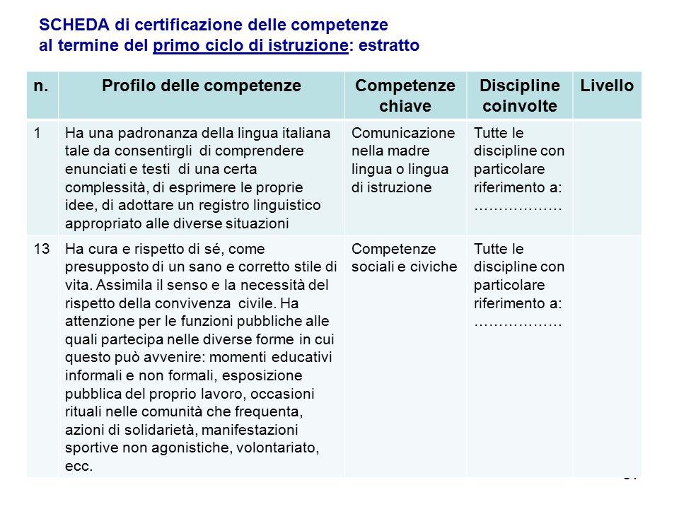 51 n.Profilo delle competenzeCompetenze chiave Discipline coinvolte Livello 1Ha una padronanza della lingua italiana tale da consentirgli di comprende