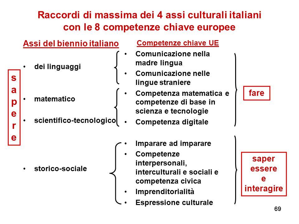 69 Raccordi di massima dei 4 assi culturali italiani con le 8 competenze chiave europee Assi del biennio italiano dei linguaggi matematico scientifico