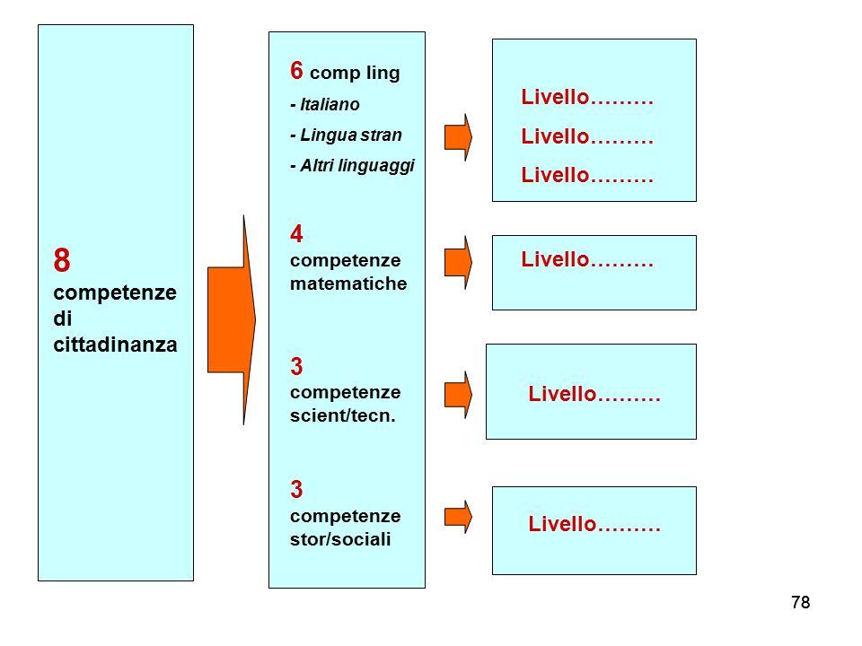 78 8 competenze di cittadinanza Livello……… 6 comp ling - Italiano - Lingua stran - Altri linguaggi 4 competenze matematiche 3 competenze scient/tecn.