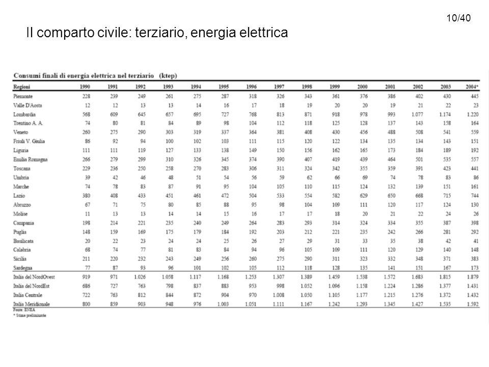 10/40 Il comparto civile: terziario, energia elettrica