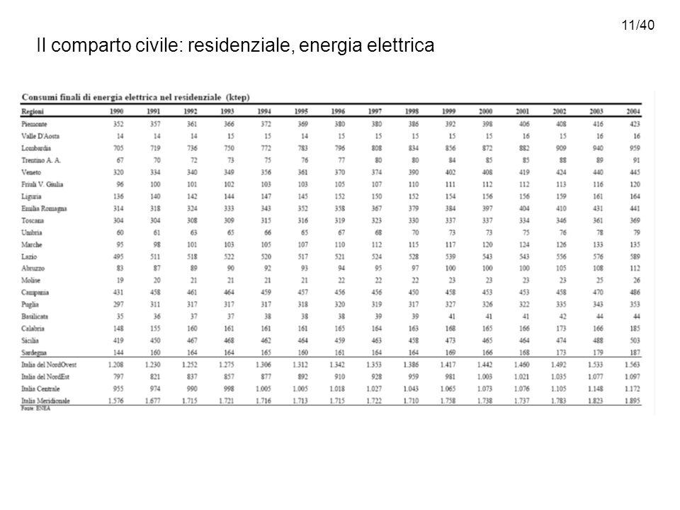 11/40 Il comparto civile: residenziale, energia elettrica