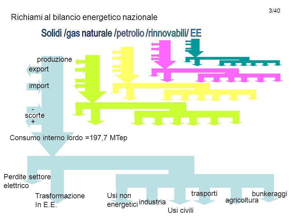 3/40 Richiami al bilancio energetico nazionale export import scorte produzione Consumo interno lordo =197,7 MTep Perdite settore elettrico Trasformazione In E.E.