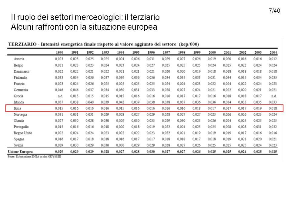 7/40 Il ruolo dei settori merceologici: il terziario Alcuni raffronti con la situazione europea