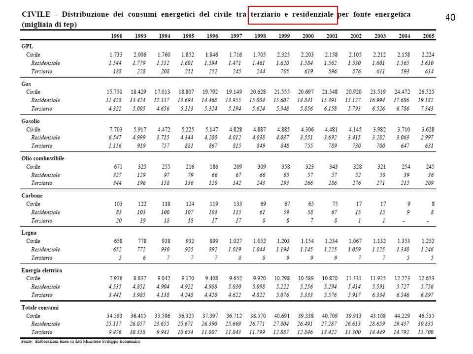 19/40 Le principali problematiche e caratterizzazioni secondo il Rapporto Energia ed Ambiente