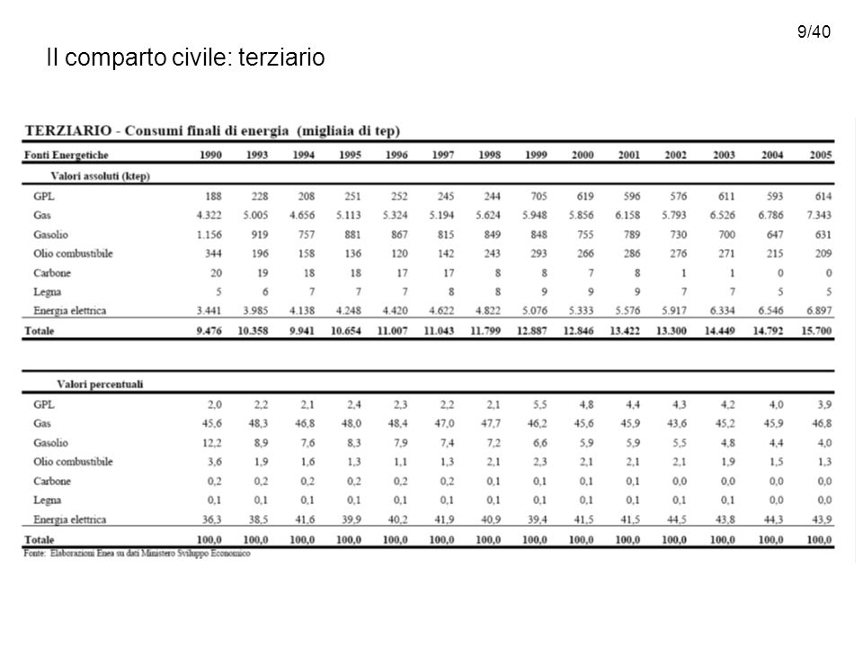 20/40 Il protocollo di Kyoto, il recepimento nella legislazione italiana ed obblighi, gli obiettivi di settore secondo il PNREGS (2003)