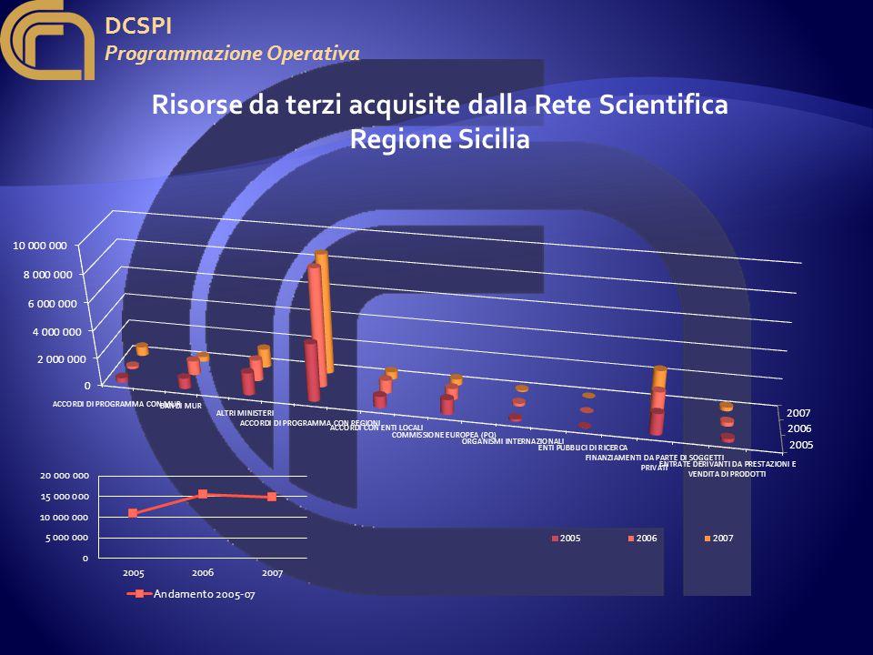 DCSPI Programmazione Operativa Risorse da terzi acquisite dalla Rete Scientifica Regione Sicilia