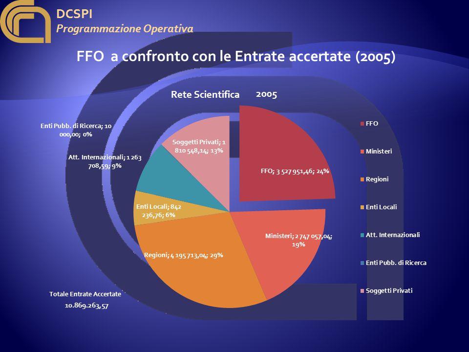 DCSPI Programmazione Operativa FFO a confronto con le Entrate accertate (2005) 2005 10.869.263,57 Totale Entrate Accertate