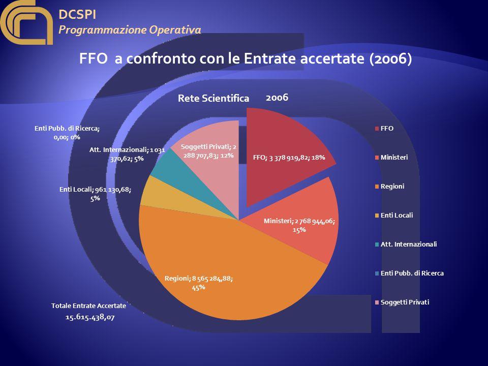 DCSPI Programmazione Operativa 2006 15.615.438,07 Totale Entrate Accertate FFO a confronto con le Entrate accertate (2006)