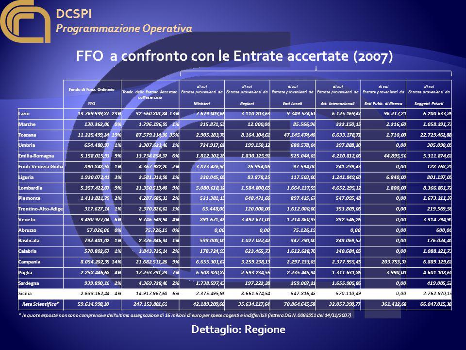 DCSPI Programmazione Operativa 2007 14.917.967,60 Totale Entrate Accertate FFO a confronto con le Entrate accertate (2007)