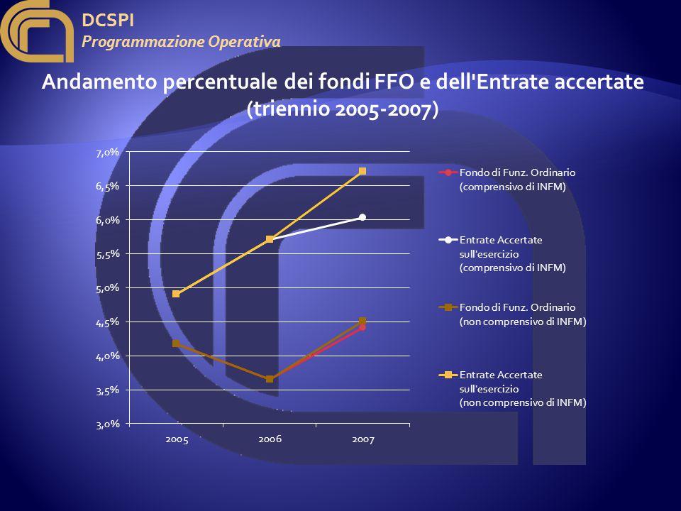 DCSPI Programmazione Operativa Andamento percentuale dei fondi FFO e dell Entrate accertate (triennio 2005-2007)