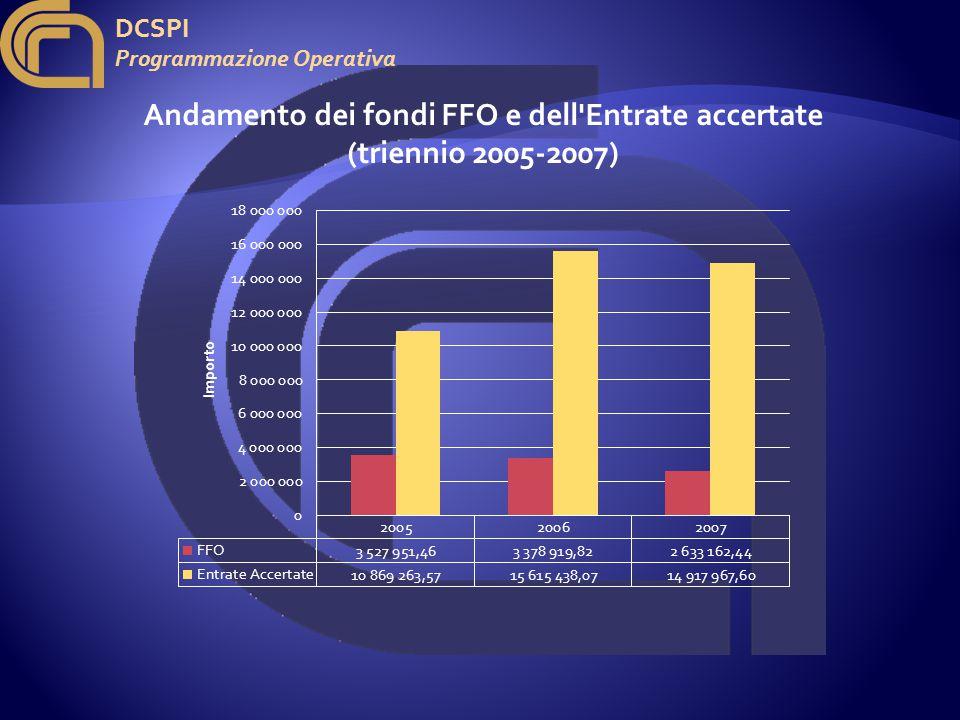 DCSPI Programmazione Operativa Andamento dei fondi FFO e dell Entrate accertate (triennio 2005-2007)