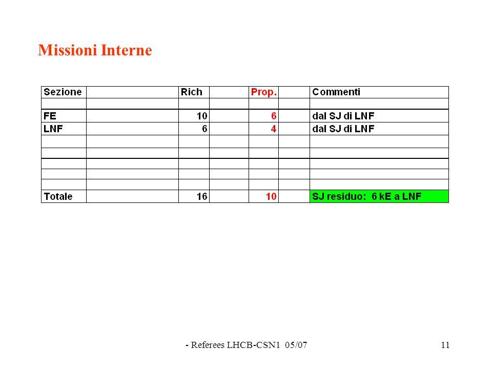 - Referees LHCB-CSN1 05/0711 Missioni Interne