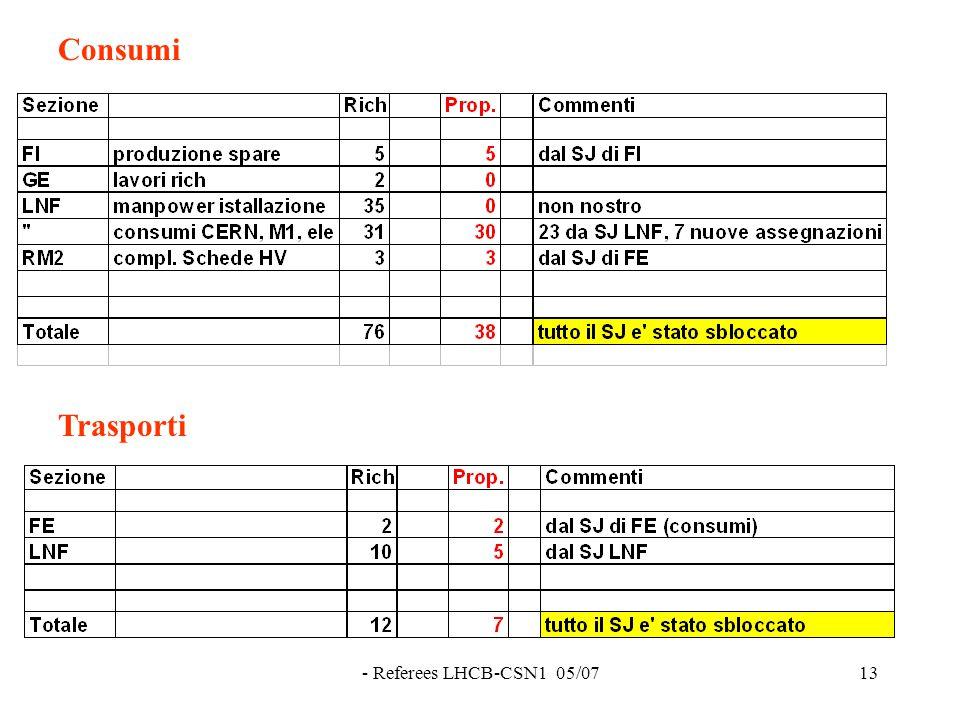 - Referees LHCB-CSN1 05/0713 Consumi Trasporti