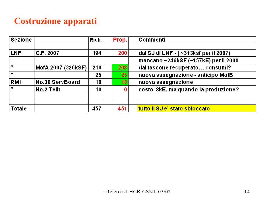 - Referees LHCB-CSN1 05/0714 Costruzione apparati