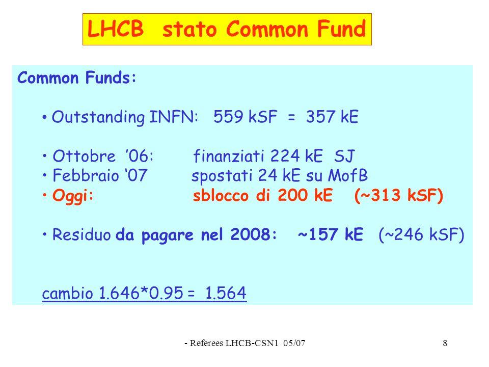 - Referees LHCB-CSN1 05/078 LHCB stato Common Fund Common Funds: Outstanding INFN: 559 kSF = 357 kE Ottobre '06: finanziati 224 kE SJ Febbraio '07 spostati 24 kE su MofB Oggi: sblocco di 200 kE (~313 kSF) Residuo da pagare nel 2008: ~157 kE (~246 kSF) cambio 1.646*0.95 = 1.564