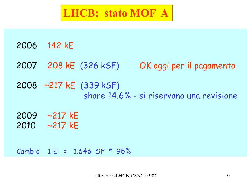 - Referees LHCB-CSN1 05/079 LHCB: stato MOF A 2006142 kE 2007208 kE (326 kSF) OK oggi per il pagamento 2008 ~217 kE (339 kSF) share 14.6% - si riservano una revisione 2009~217 kE 2010~217 kE Cambio 1 E = 1.646 SF * 95%