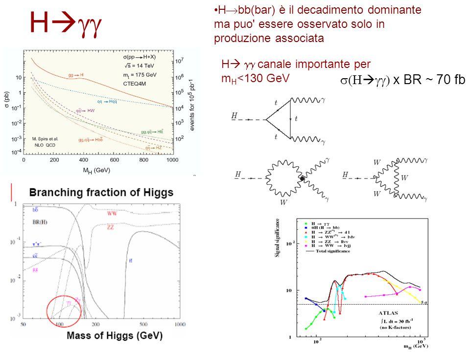 H      x BR ~ 70 fb H   canale importante per m H <130 GeV H  bb(bar) è il decadimento dominante ma puo essere osservato solo in produzione associata
