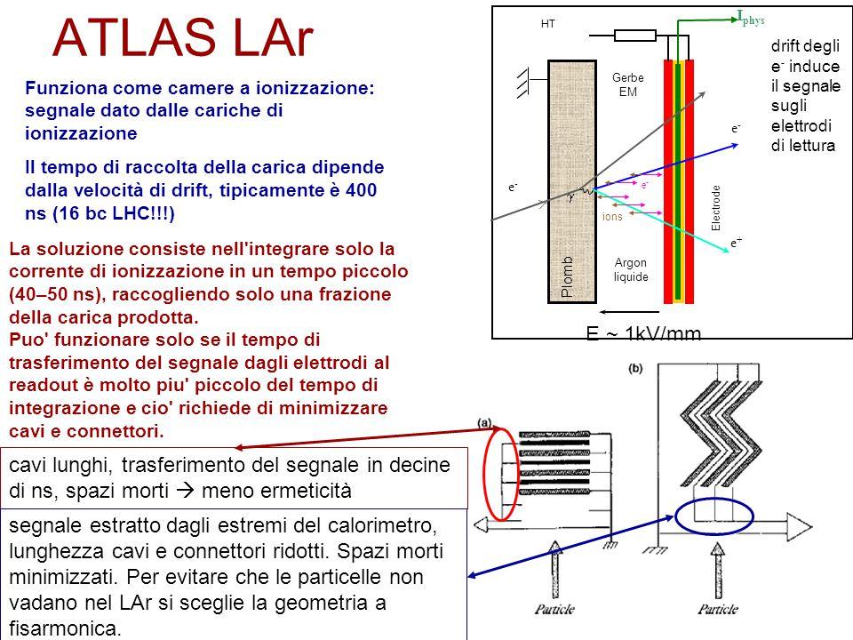 ATLAS LAr Gerbe EM e-e- e-e- e+e+ Plomb E ~ 1kV/mm Argon liquide Electrode  ions e-e- HT I phys Funziona come camere a ionizzazione: segnale dato dalle cariche di ionizzazione Il tempo di raccolta della carica dipende dalla velocità di drift, tipicamente è 400 ns (16 bc LHC!!!) La soluzione consiste nell integrare solo la corrente di ionizzazione in un tempo piccolo (40–50 ns), raccogliendo solo una frazione della carica prodotta.