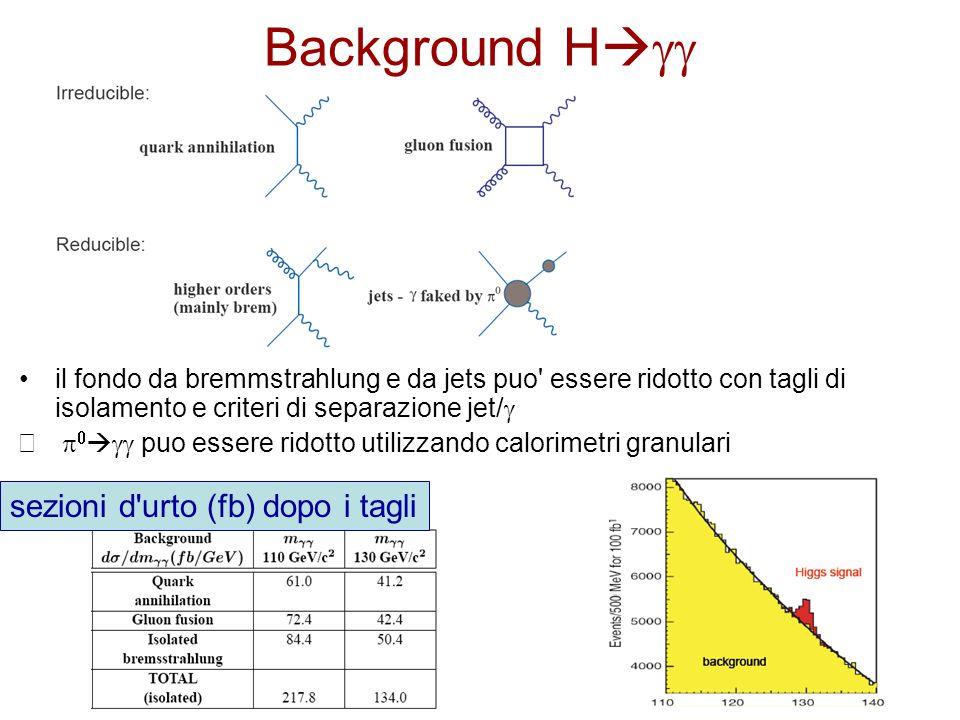 Background H   il fondo da bremmstrahlung e da jets puo essere ridotto con tagli di isolamento e criteri di separazione jet/      puo essere ridotto utilizzando calorimetri granulari sezioni d urto (fb) dopo i tagli