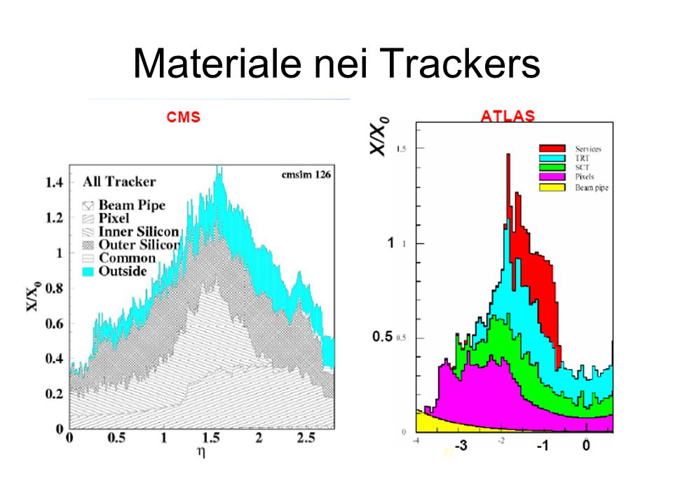 Materiale nei Trackers
