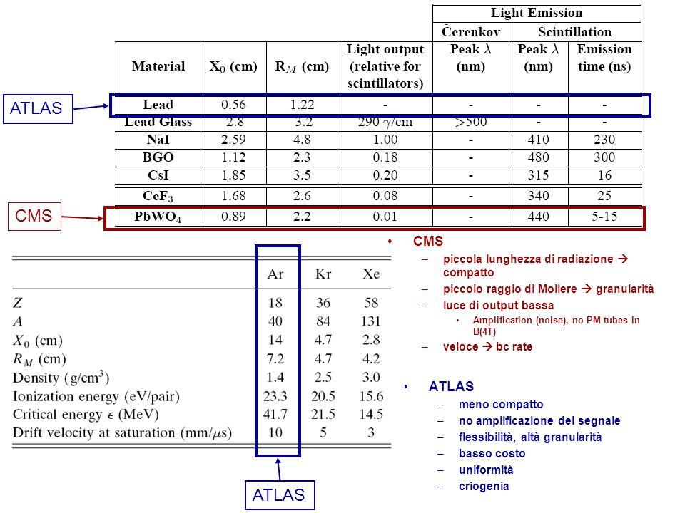 CMS –piccola lunghezza di radiazione  compatto –piccolo raggio di Moliere  granularità –luce di output bassa Amplification (noise), no PM tubes in B(4T) –veloce  bc rate ATLAS –meno compatto –no amplificazione del segnale –flessibilità, altà granularità –basso costo –uniformità –criogenia ATLAS