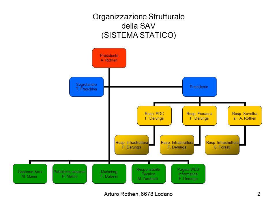 Arturo Rothen, 6678 Lodano3 Organizzazione Procedurale della SAV (SISTEMA DINAMICO) Presidente A.Rothen Gestione Soci M.