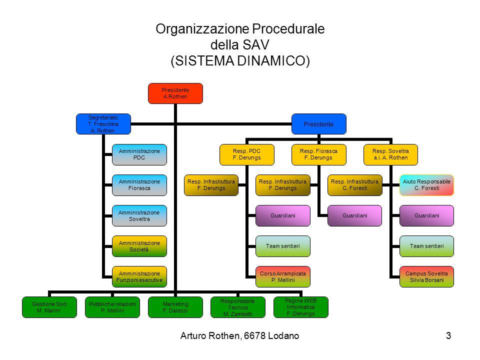 Arturo Rothen, 6678 Lodano3 Organizzazione Procedurale della SAV (SISTEMA DINAMICO) Presidente A.Rothen Gestione Soci M. Manni Pubbliche relazioni P.