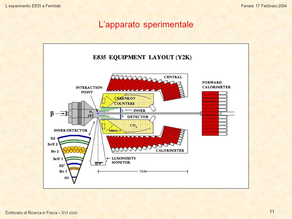 Dottorato di Ricerca in Fisica – XVI ciclo L'esperimento E835 a FermilabFerrara 17 Febbraio 2004 11 L'apparato sperimentale