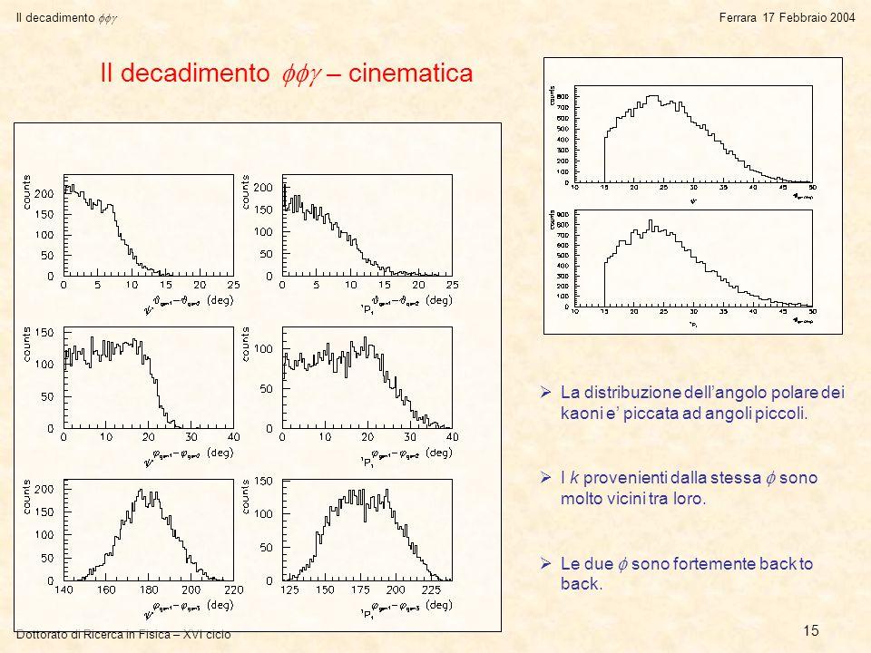 Dottorato di Ricerca in Fisica – XVI ciclo Il decadimento  Ferrara 17 Febbraio 2004 15 Il decadimento  – cinematica  La distribuzione dell'angolo polare dei kaoni e' piccata ad angoli piccoli.
