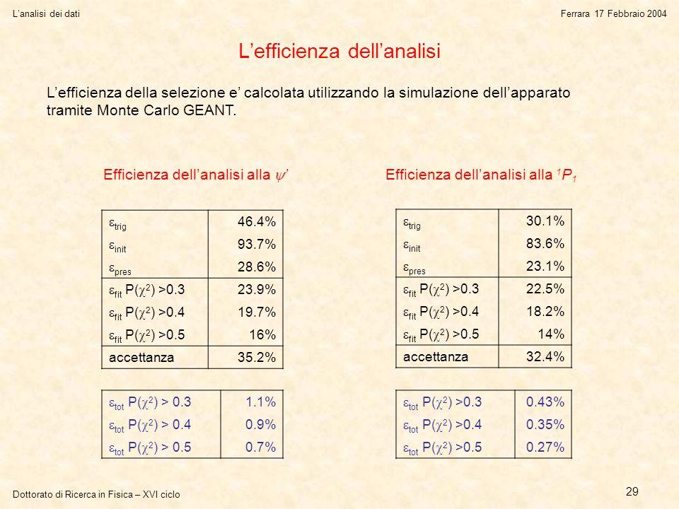 Dottorato di Ricerca in Fisica – XVI ciclo L'analisi dei datiFerrara 17 Febbraio 2004 29 L'efficienza dell'analisi  trig 46.4%  init 93.7%  pres 28.6%  fit P(  2 ) >0.3 23.9%  fit P(  2 ) >0.4 19.7%  fit P(  2 ) >0.5 16% accettanza35.2%  trig 30.1%  init 83.6%  pres 23.1%  fit P(  2 ) >0.3 22.5%  fit P(  2 ) >0.4 18.2%  fit P(  2 ) >0.5 14% accettanza32.4%  tot P(  2 ) >0.3 0.43%  tot P(  2 ) >0.4 0.35%  tot P(  2 ) >0.5 0.27%  tot P(  2 ) > 0.3 1.1%  tot P(  2 ) > 0.4 0.9%  tot P(  2 ) > 0.5 0.7% L'efficienza della selezione e' calcolata utilizzando la simulazione dell'apparato tramite Monte Carlo GEANT.