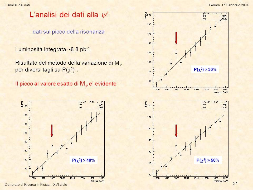 Dottorato di Ricerca in Fisica – XVI ciclo L'analisi dei datiFerrara 17 Febbraio 2004 31 L'analisi dei dati alla  ' dati sul picco della risonanza P(  2 ) > 30% P(  2 ) > 40%P(  2 ) > 50% Luminosità integrata ~8.8 pb -1 Risultato del metodo della variazione di M  per diversi tagli su P(  2 ).