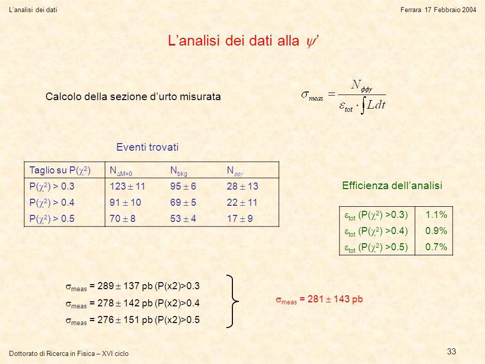 Dottorato di Ricerca in Fisica – XVI ciclo L'analisi dei datiFerrara 17 Febbraio 2004 33 L'analisi dei dati alla  ' Calcolo della sezione d'urto misurata Eventi trovati Efficienza dell'analisi  tot (P(  2 ) >0.3) 1.1%  tot (P(  2 ) >0.4) 0.9%  tot (P(  2 ) >0.5) 0.7% Taglio su P(  2 ) N  M=0 N bkg N  P(  2 ) > 0.3123  1195  628  13 P(  2 ) > 0.491  1069  522  11 P(  2 ) > 0.570  853  417  9  meas = 289  137 pb (P(x2)>0.3  meas = 278  142 pb (P(x2)>0.4  meas = 276  151 pb (P(x2)>0.5  meas = 281  143 pb
