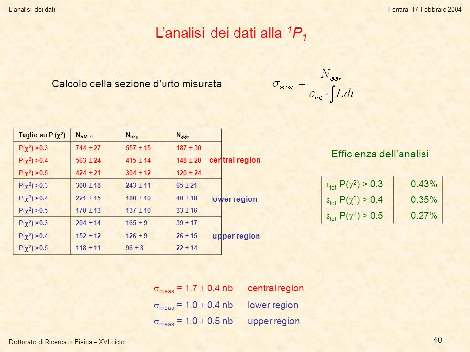 Dottorato di Ricerca in Fisica – XVI ciclo L'analisi dei datiFerrara 17 Febbraio 2004 40 L'analisi dei dati alla 1 P 1 Calcolo della sezione d'urto misurata Efficienza dell'analisi  tot P(  2 ) > 0.3 0.43%  tot P(  2 ) > 0.4 0.35%  tot P(  2 ) > 0.5 0.27% Taglio su P (  2 ) N  M=0 N bkg N  P(  2 ) >0.3744  27557  15187  30 P(  2 ) >0.4563  24415  14148  28 P(  2 ) >0.5424  21304  12120  24 P(  2 ) >0.3308  18243  1165  21 P(  2 ) >0.4221  15180  1040  18 P(  2 ) >0.5170  13137  1033  16 P(  2 ) >0.3204  14165  939  17 P(  2 ) >0.4152  12126  926  15 P(  2 ) >0.5118  1196  822  14  meas = 1.7  0.4 nb central region  meas = 1.0  0.4 nblower region  meas = 1.0  0.5 nbupper region central region lower region upper region
