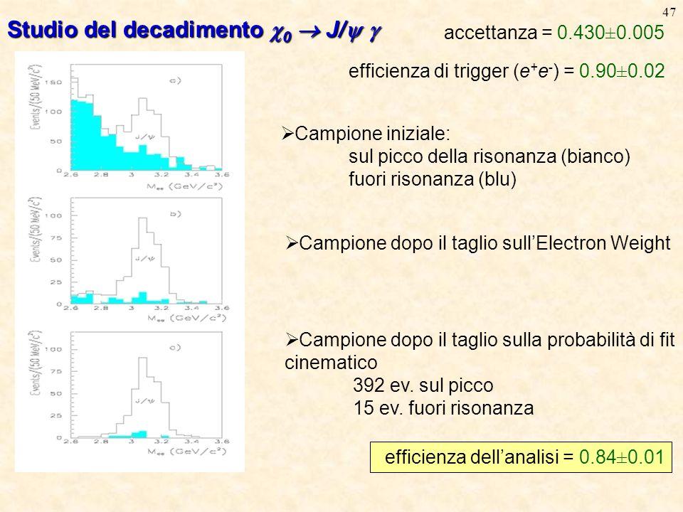 47 accettanza = 0.430±0.005 efficienza di trigger (e + e - ) = 0.90±0.02  Campione iniziale: sul picco della risonanza (bianco) fuori risonanza (blu)  Campione dopo il taglio sull'Electron Weight  Campione dopo il taglio sulla probabilità di fit cinematico 392 ev.