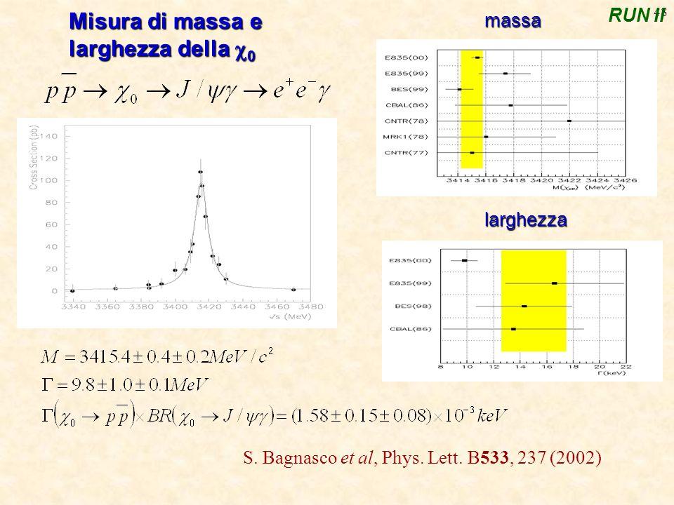 48 Misura di massa e larghezza della  0 massa larghezza RUN II S.