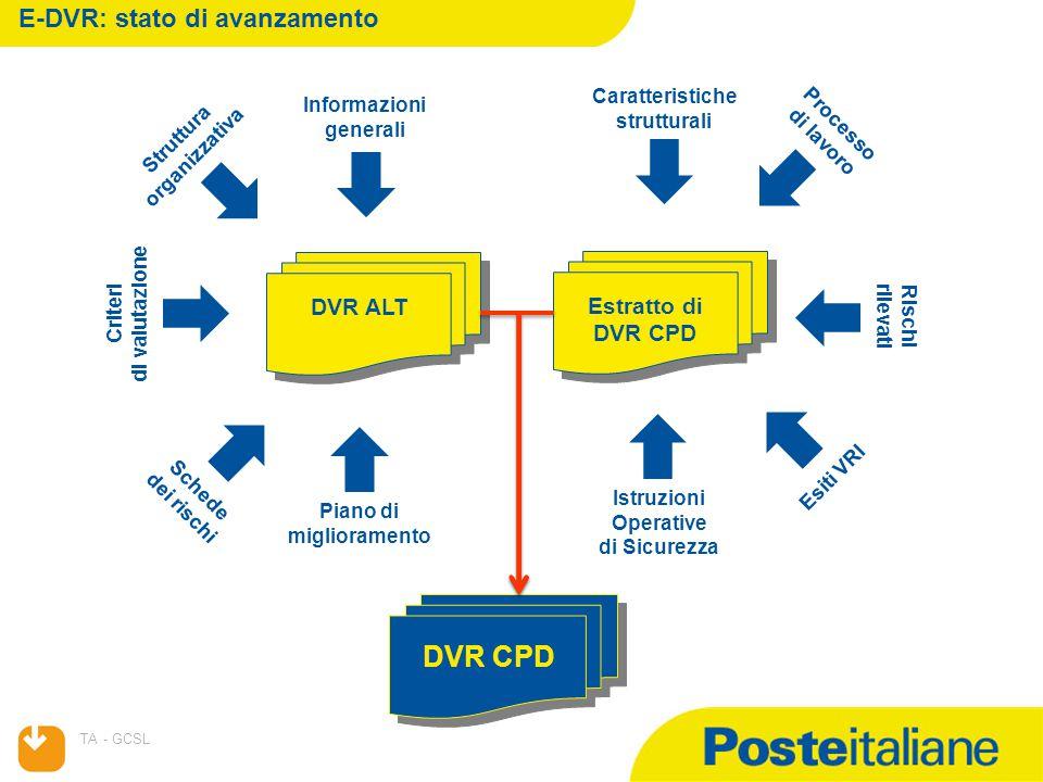 24/04/2015 TA - GCSL E-DVR: stato di avanzamento DVR ALT Informazioni generali Schede dei rischi Piano di miglioramento Struttura organizzativa Criteri di valutazione Estratto di DVR CPD Processo di lavoro Caratteristiche strutturali Esiti VRI Rischi rilevati Istruzioni Operative di Sicurezza DVR CPD