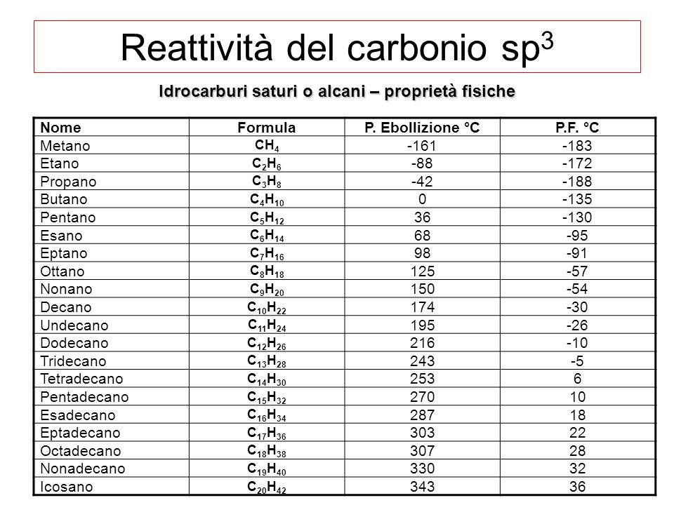 Reattività del carbonio sp 3 Idrocarburi saturi o alcani – proprietà fisiche NomeFormulaP. Ebollizione °CP.F. °C Metano CH 4 -161-183 Etano C2H6C2H6 -