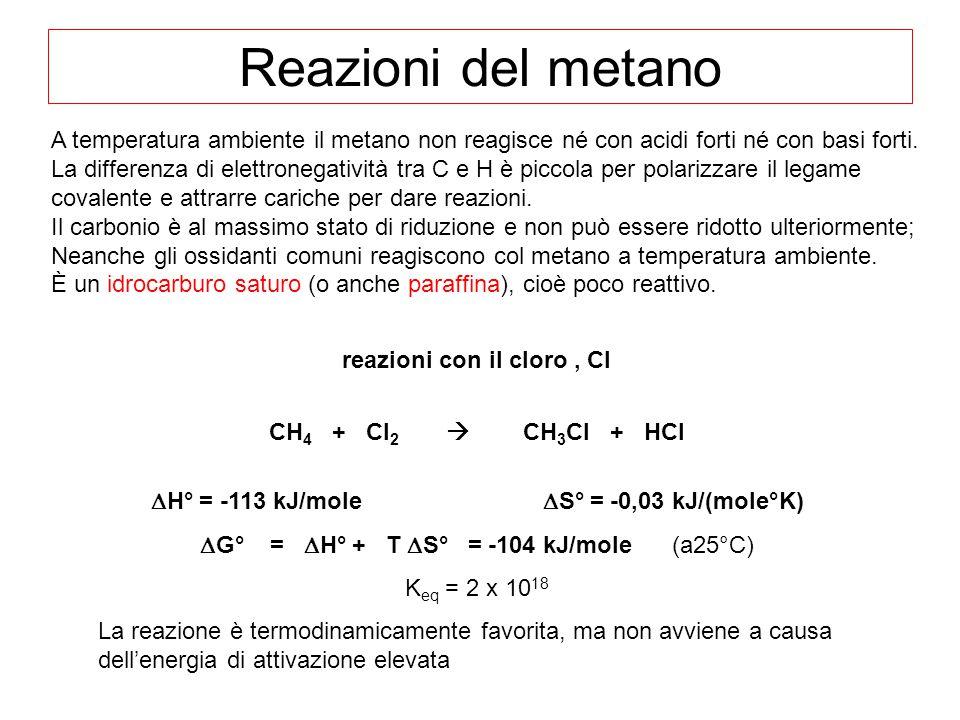 Reazioni del metano A temperatura ambiente il metano non reagisce né con acidi forti né con basi forti. La differenza di elettronegatività tra C e H è