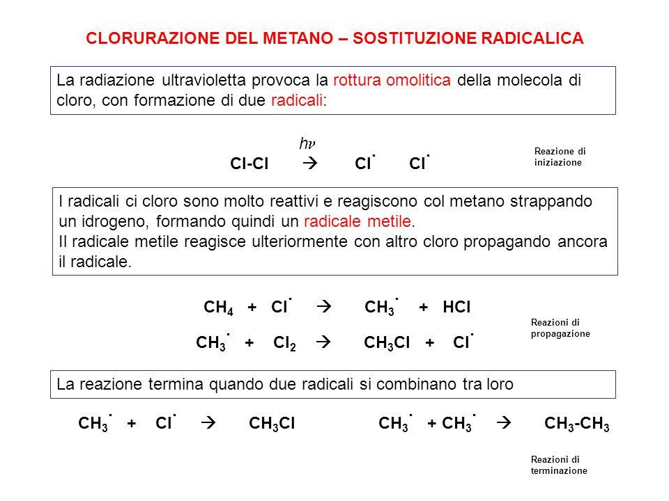 La radiazione ultravioletta provoca la rottura omolitica della molecola di cloro, con formazione di due radicali: Cl-Cl  Cl · Cl · h CLORURAZIONE DEL