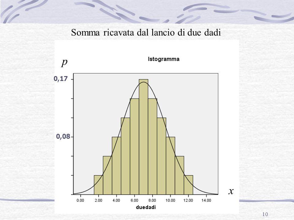 10 Somma ricavata dal lancio di due dadi p x 0,17 0,08
