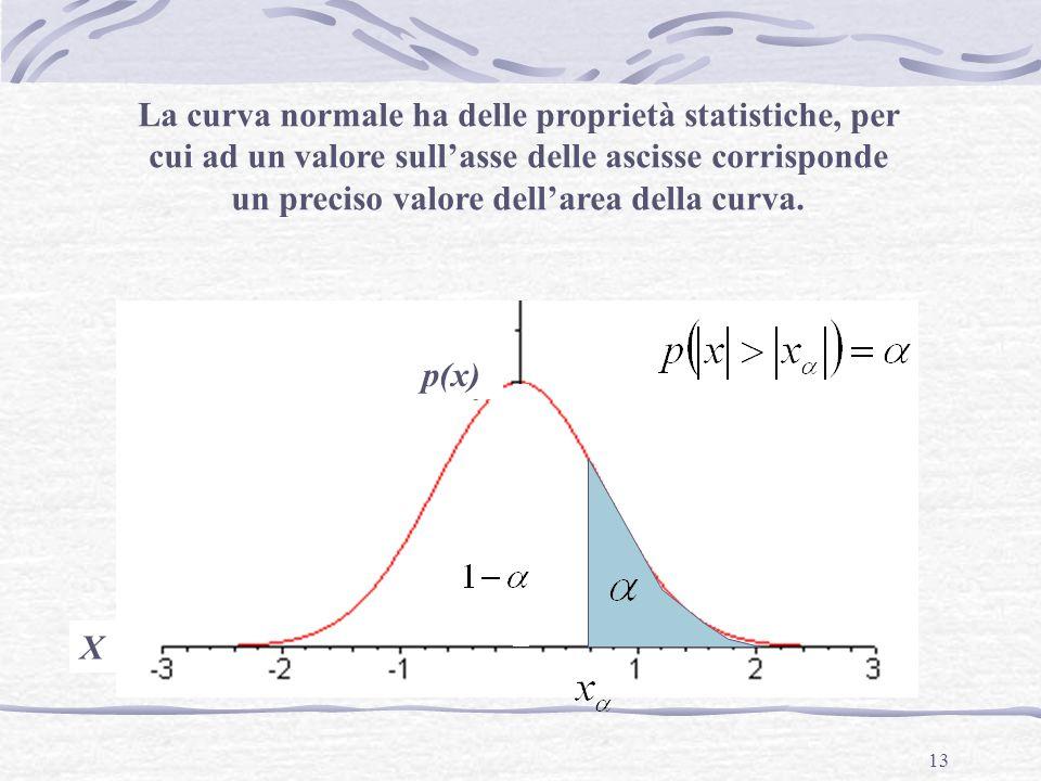 13 La curva normale ha delle proprietà statistiche, per cui ad un valore sull'asse delle ascisse corrisponde un preciso valore dell'area della curva.