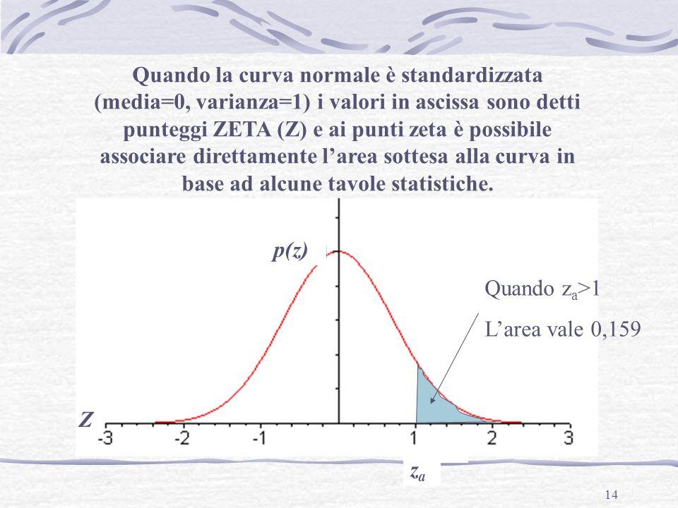 14 Quando la curva normale è standardizzata (media=0, varianza=1) i valori in ascissa sono detti punteggi ZETA (Z) e ai punti zeta è possibile associare direttamente l'area sottesa alla curva in base ad alcune tavole statistiche.