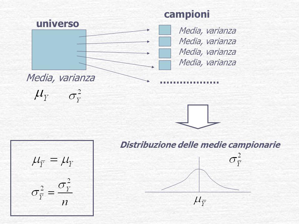 universo Media, varianza campioni ……………… Distribuzione delle medie campionarie Media, varianza